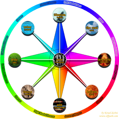 Circle of Truths