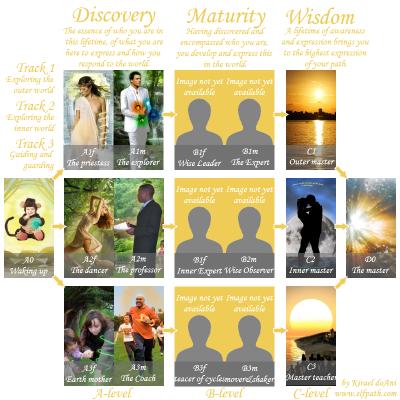 Life Path Archetypes